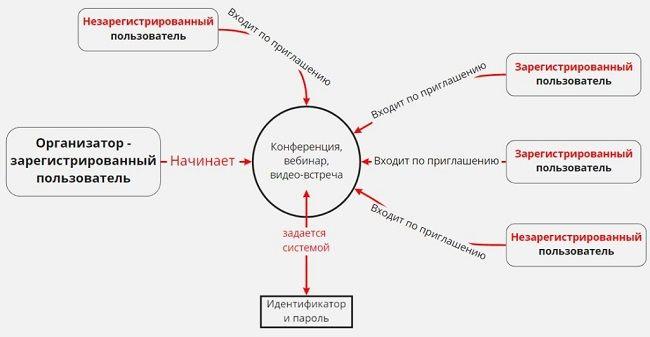 Схема организации конференции