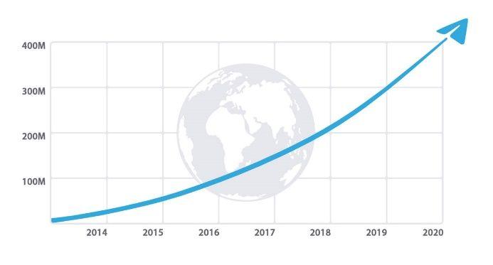 рост аудитории